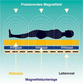 Magnetfeldtherapie Wirkung